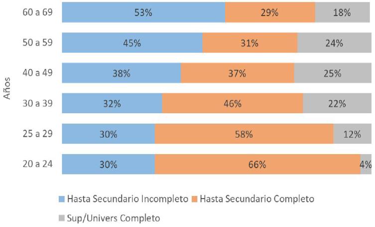 Gráfico 1.Máximo nivel educativo alcanzado según grupos etarios. Total aglomerados urbanos