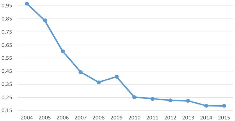 Gráfico 2.Gasto público del gobierno nacional en Programas de Empleo y Seguro de Desempleo  (en porcentaje del PBI 2004-2015)