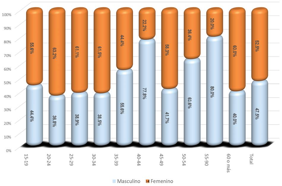 Figura 1. Análisis descriptivo de la muestra, por sexo y rango de edad