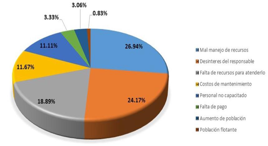 Figura 2. Razones que originan la problemática en los servicios públicos