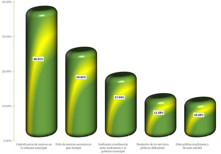 Figura 5. Principales problemas que limitan el desarrollo de su sindicatura