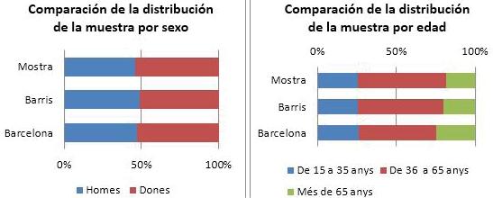 Tablas 3 y Tabla 4. Comparativa distribución muestra y población