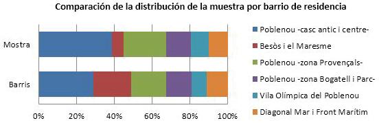 Tabla 5.Comparativa distribución muestra y población por barrios