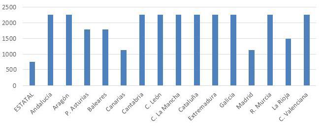 Figura 3. Distribución de cuotas a pagar por CC.AA en la modalidad de Actos Jurídicos Documentados por Constitución de Hipoteca (año 2019) (en euros)