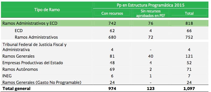 Vista De Incrementalismo Presupuestal En México Un Análisis