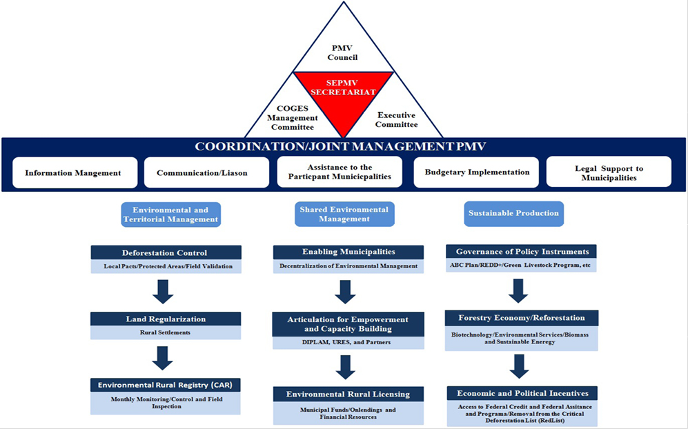 Figure 1.Institutional Arrangements and Governance Structure of the PMV