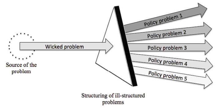 Figure 1: Public policies for wicked problems
