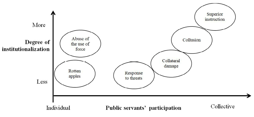 Figure 2: Structuring of the wicked problem of forced disappearances
