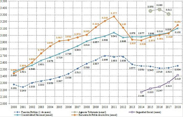 Figura 1. Número de empleados públicos en España (2000-2018)