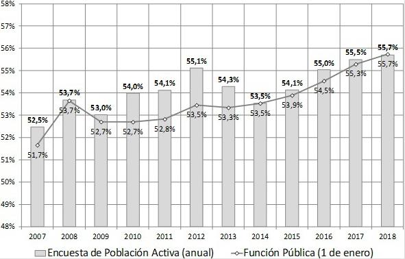 Figura 3. Proporción de empleo femenino en el ámbito público (2007-2018)