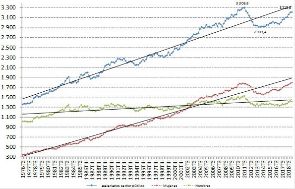 Figura 4. El empleo público en España (1976-2019) en la Encuesta de Población Activa