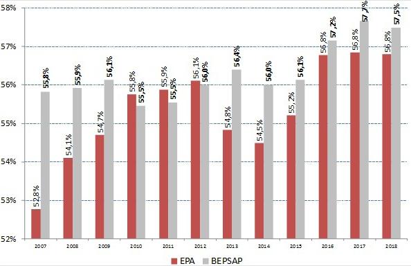 Figura 6. Proporción del empleo público de la Administración de las Comunidades Autónomas sobre el total del ámbito público (2007-2018) Comparación de fuentes