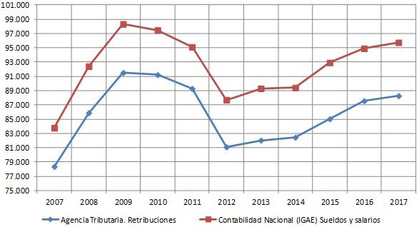 Figura 8. Gasto en sueldos y salarios en las administraciones públicas 2007-2017