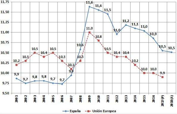 Figura 9. Gasto de personal en el sector publico en% sobre el PIB