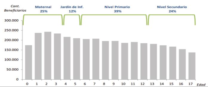 Gráfico 1. Beneficiarios según edad y etapa educativa correspondiente
