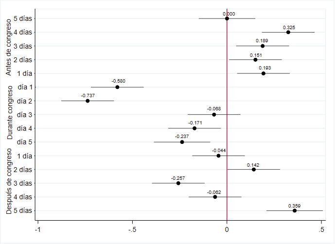 Gráfica 1. Estimadores días antes, durante y después del congreso. Fuente: Elaboración propia