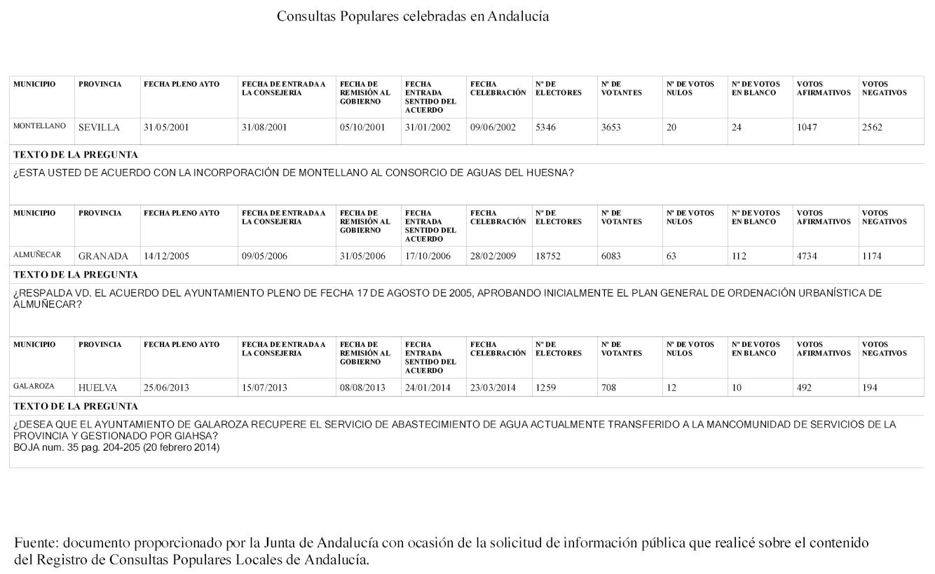 ANEXO. CONSULTAS POPULARES CELEBRADAS EN ANDALUCÍA