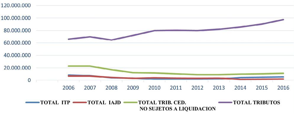 Figura 1. Evolución comparativa de la recaudación de ITP, IAJD, tributos no sujetos a liquidación y por tributos totales